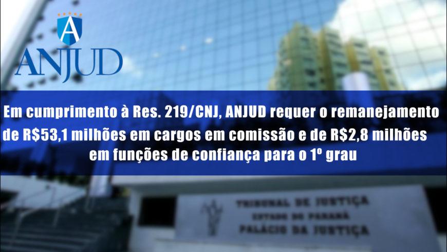 Em cumprimento à Res. 219/CNJ, ANJUD requer o remanejamento de R$53,1 milhões em cargos em comissão e de R$2,8 milhões em funções de confiança para o 1º grau