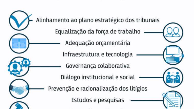 Priorização do primeiro grau avança pouco nos tribunais brasileiros